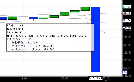 アップル株価画像